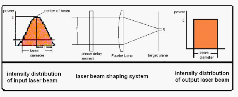 Laser Micro Drilling Laser Drilling Laser Beam Machining